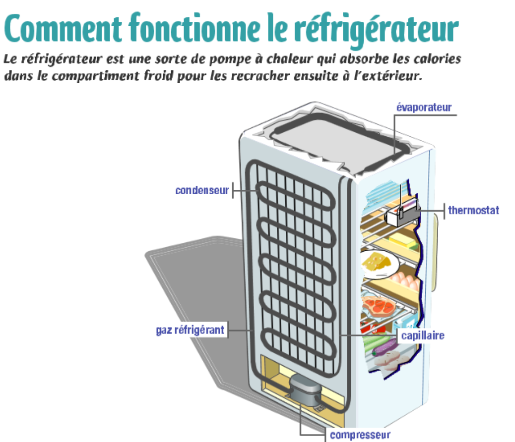 r frig rateur comment a marche fiche 1 refrigerateurs pas chers. Black Bedroom Furniture Sets. Home Design Ideas